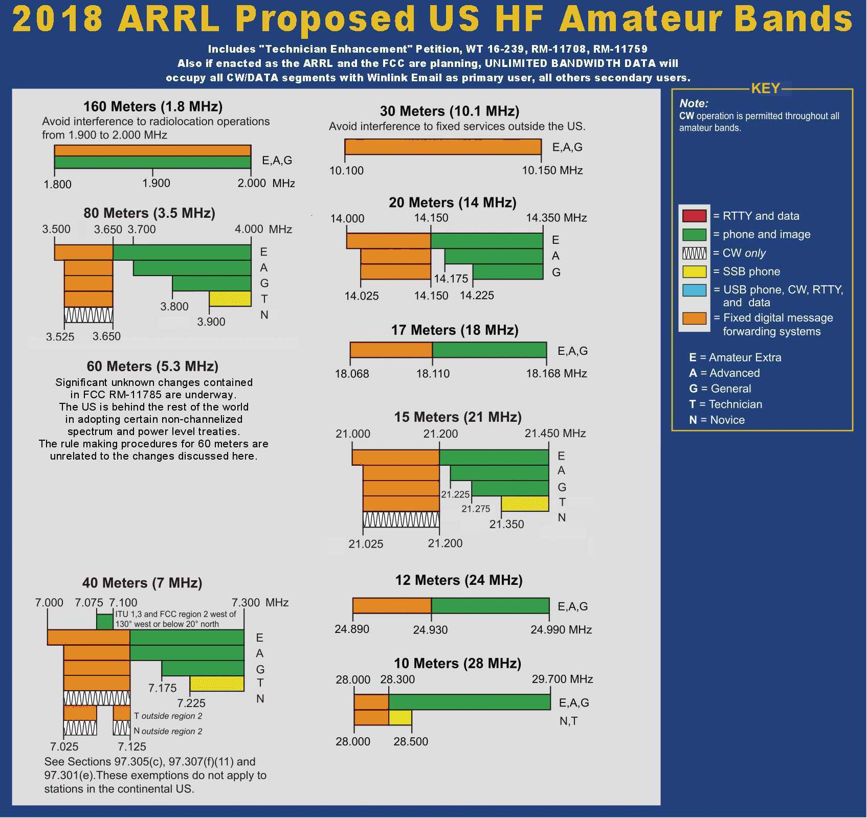 The Charts Above Show Changes To Radio Hf Bands That Soon Will Go Into Effect When Cur Collection Of Arrl Peions Are Adopted